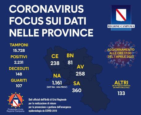 Coronavirus:Campania; 2231 positivi, 107 guariti e 148 morti